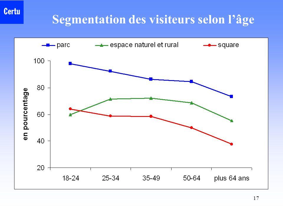 Segmentation des visiteurs selon l'âge