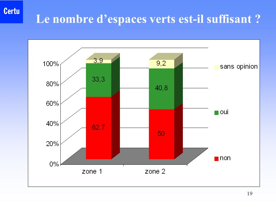 Le nombre d'espaces verts est-il suffisant