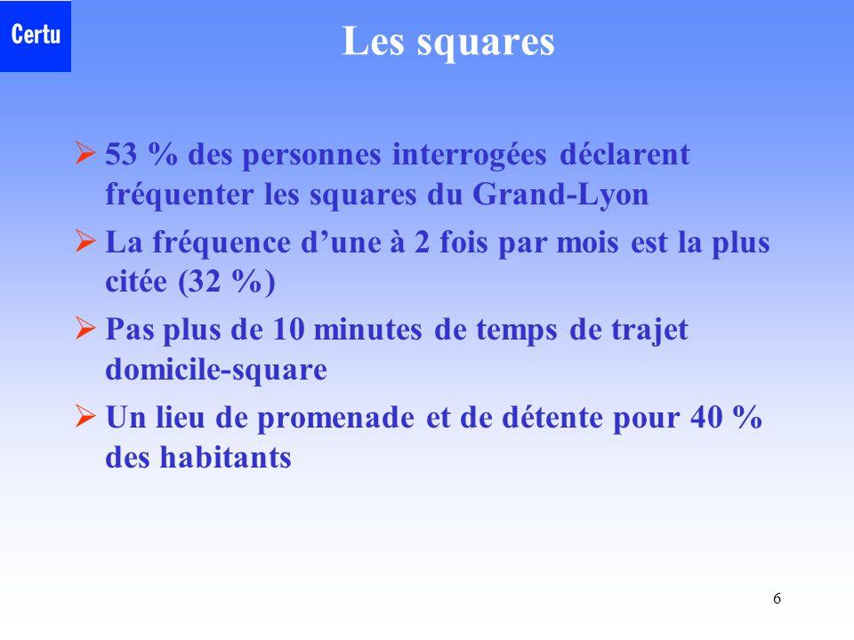 Les squares 53 % des personnes interrogées déclarent fréquenter les squares du Grand-Lyon.