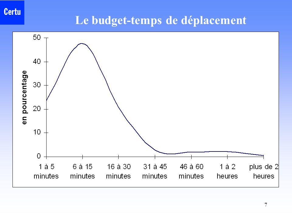 Le budget-temps de déplacement