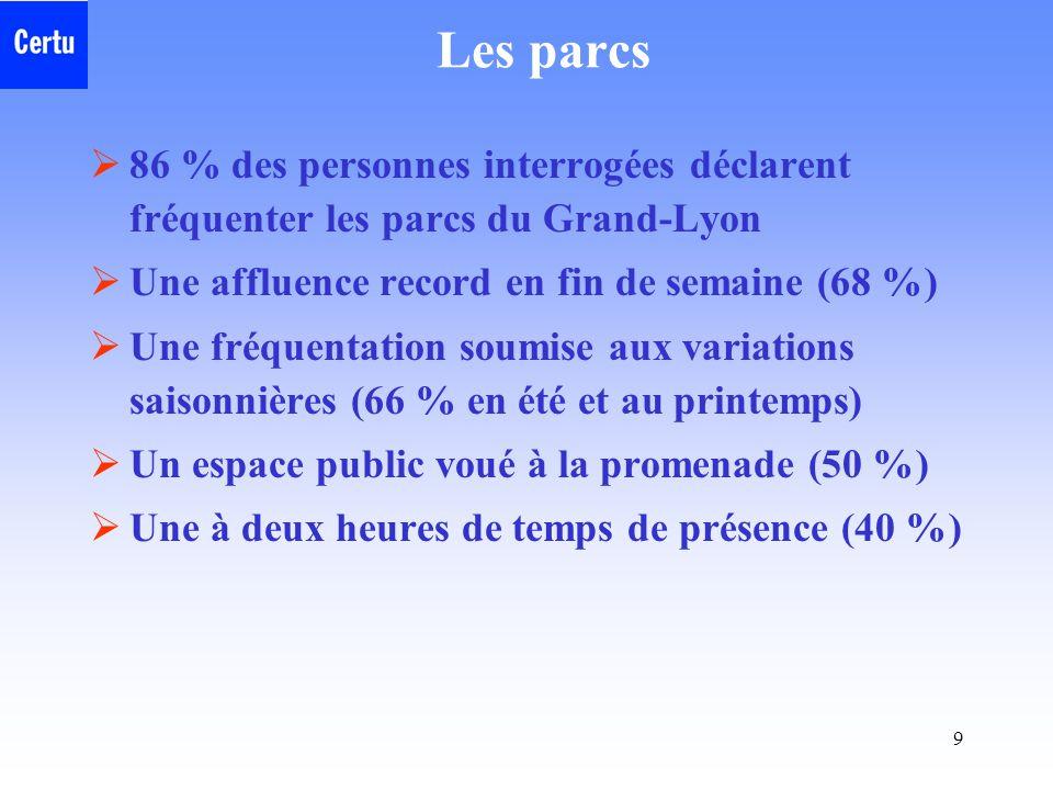 Les parcs 86 % des personnes interrogées déclarent fréquenter les parcs du Grand-Lyon. Une affluence record en fin de semaine (68 %)