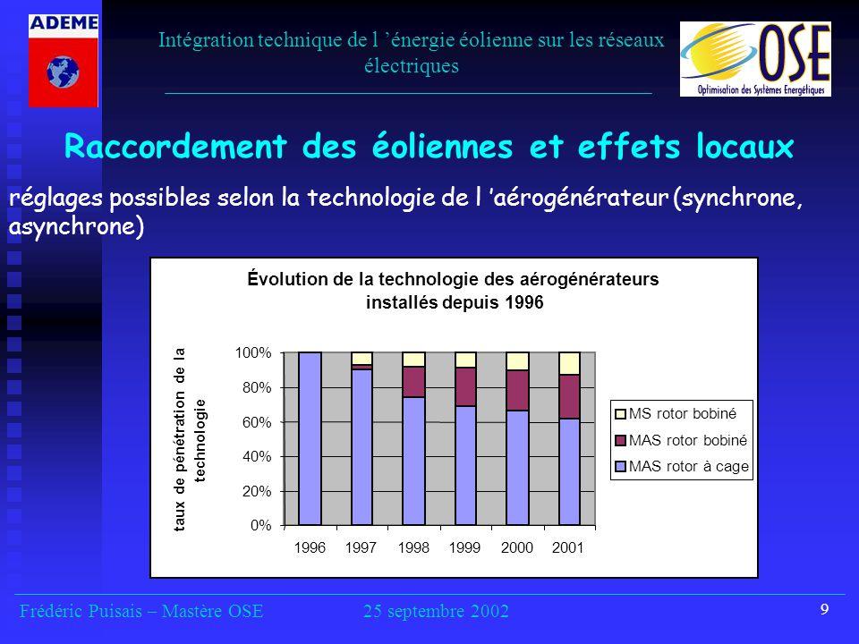 Raccordement des éoliennes et effets locaux