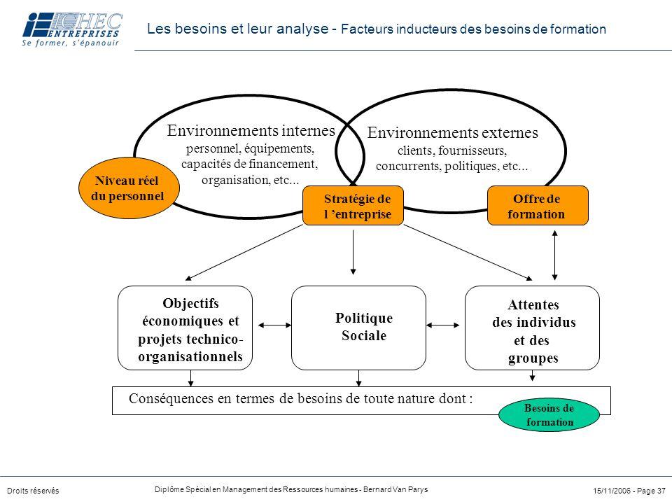 Environnements externes Environnements internes