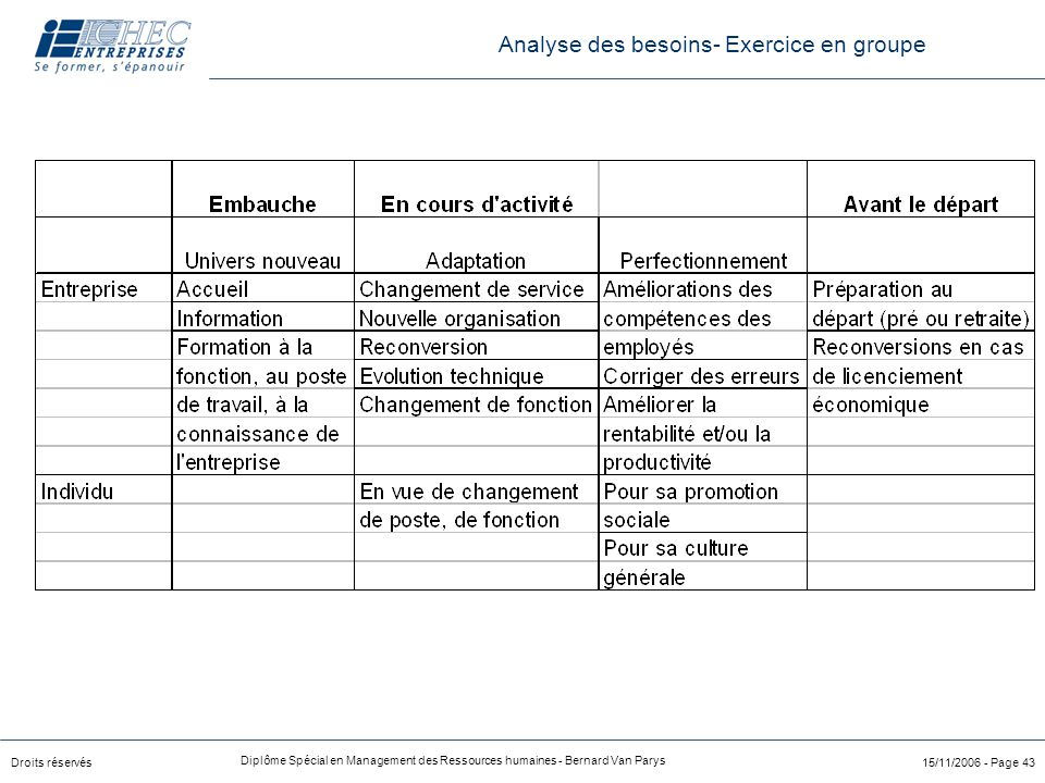 Analyse des besoins- Exercice en groupe