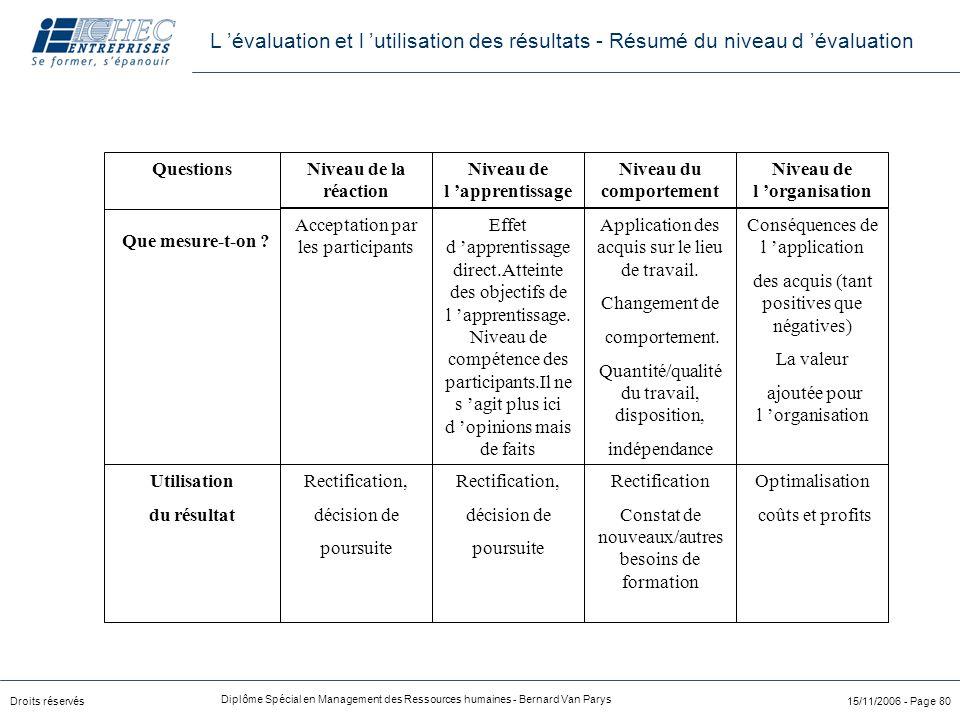L 'évaluation et l 'utilisation des résultats - Résumé du niveau d 'évaluation
