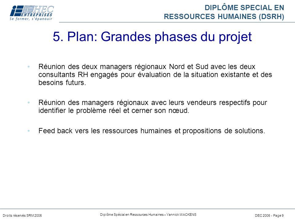 5. Plan: Grandes phases du projet