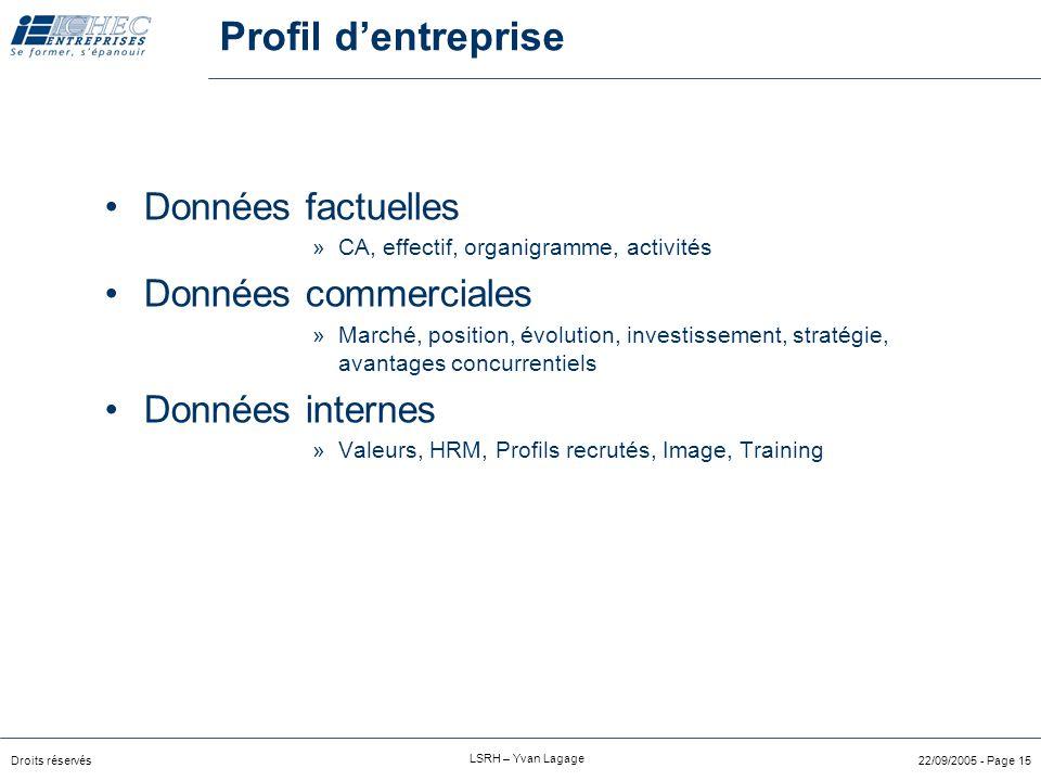 Profil d'entreprise Données factuelles Données commerciales
