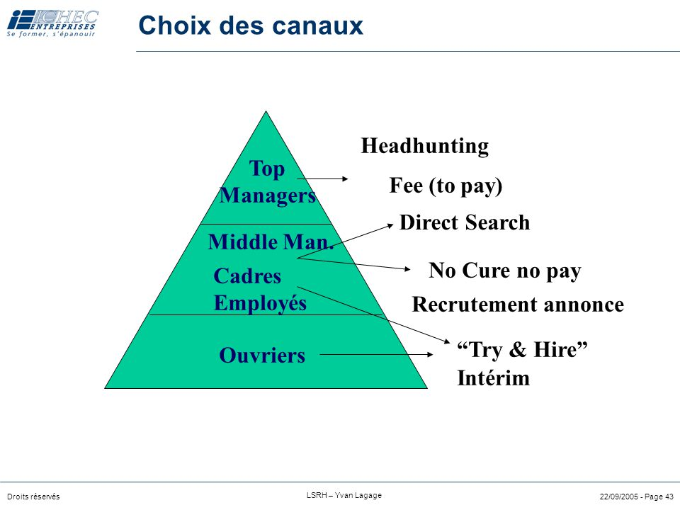 Choix des canaux Headhunting Top Managers Fee (to pay) Direct Search