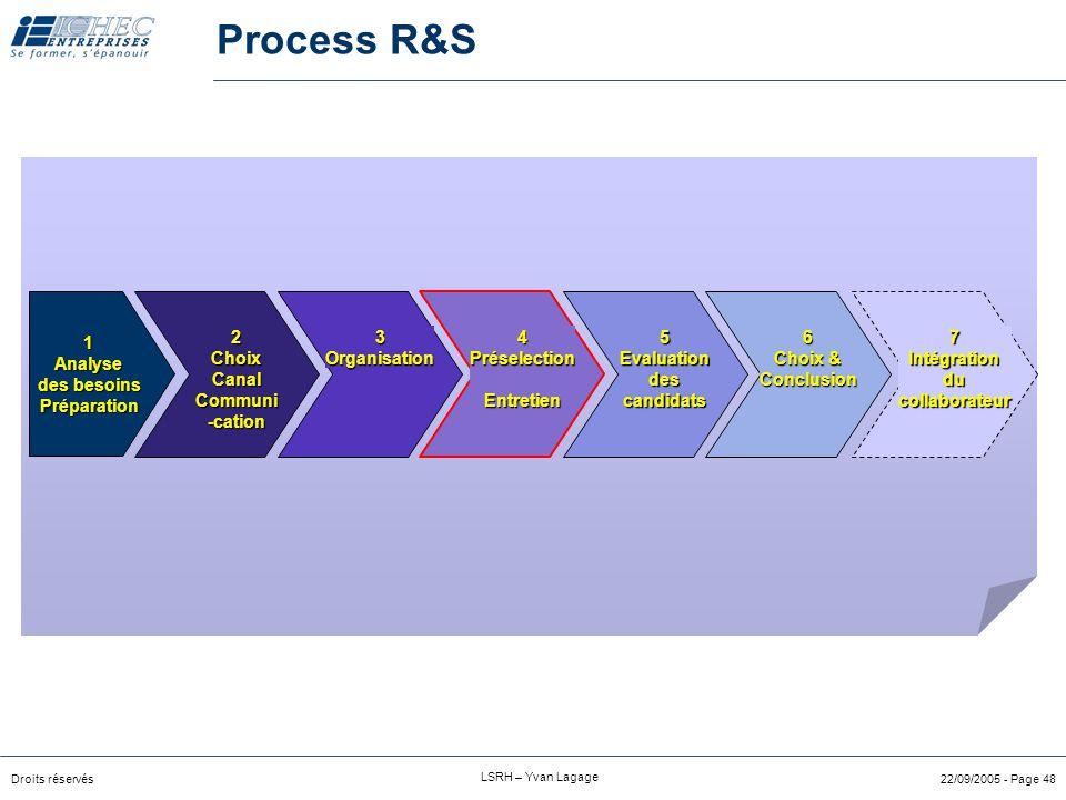 Process R&S 1 Analyse des besoins Préparation 2 Choix Canal Communi