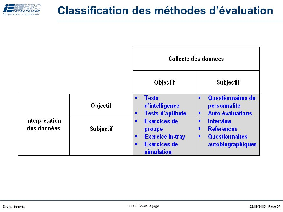 Classification des méthodes d'évaluation
