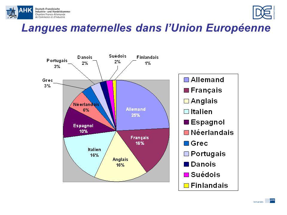 Langues maternelles dans l'Union Européenne