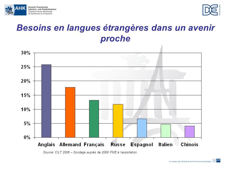Besoins en langues étrangères dans un avenir proche