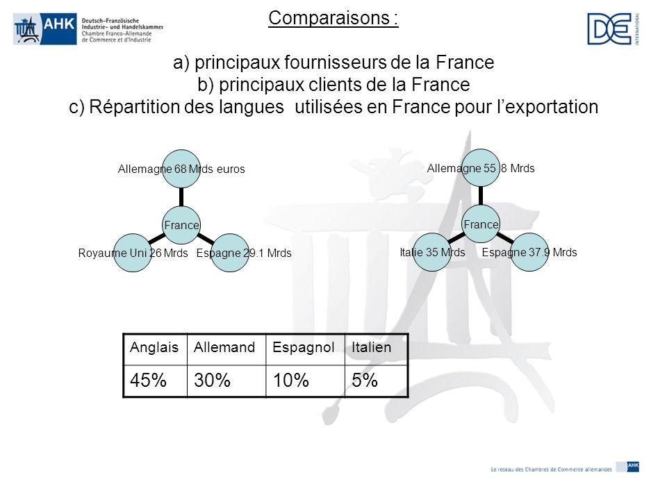 Comparaisons : a) principaux fournisseurs de la France b) principaux clients de la France c) Répartition des langues utilisées en France pour l'exportation