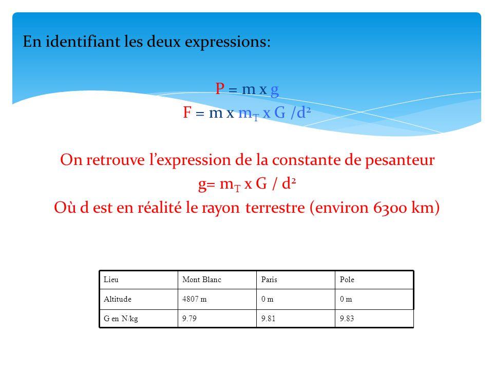 En identifiant les deux expressions: P = m x g F = m x mT x G /d2 On retrouve l'expression de la constante de pesanteur g= mT x G / d2 Où d est en réalité le rayon terrestre (environ 6300 km)