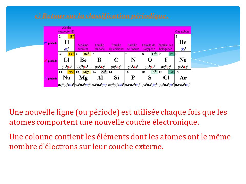 c) Retour sur la classification périodique .