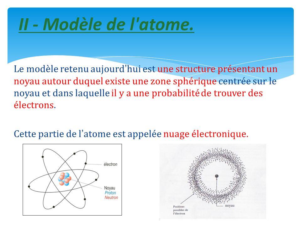 II - Modèle de l atome.