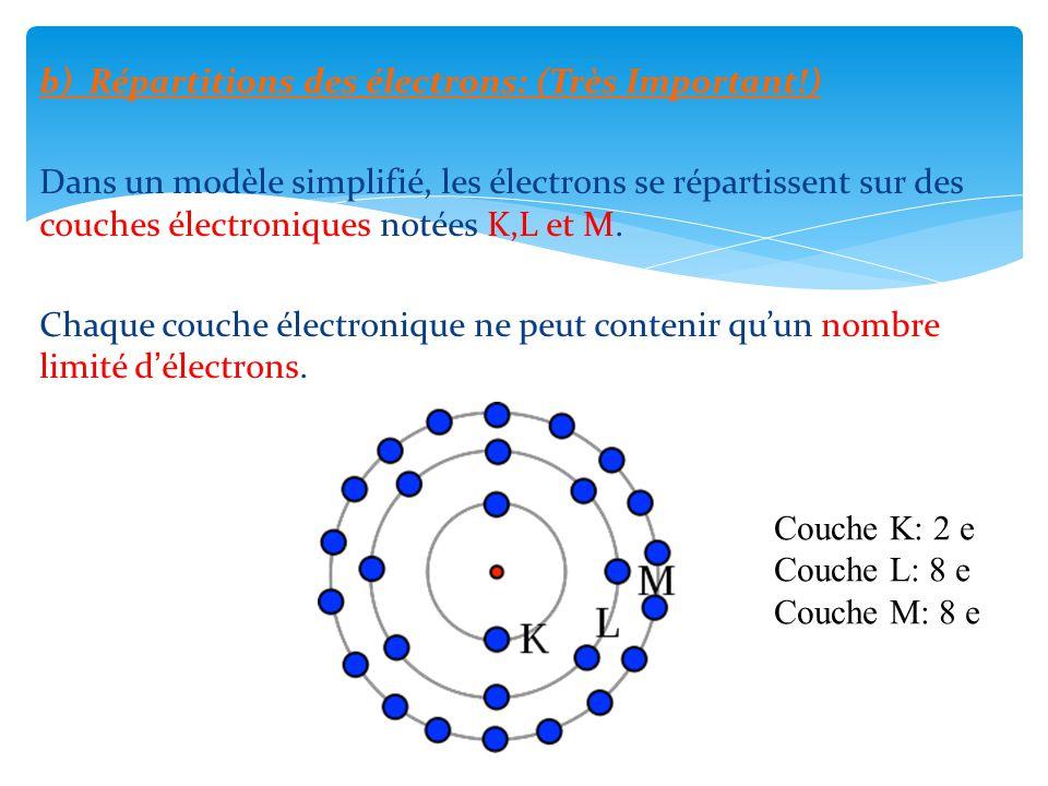 b) Répartitions des électrons: (Très Important!)