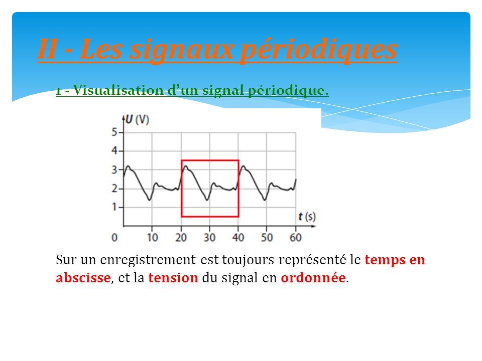 II - Les signaux périodiques