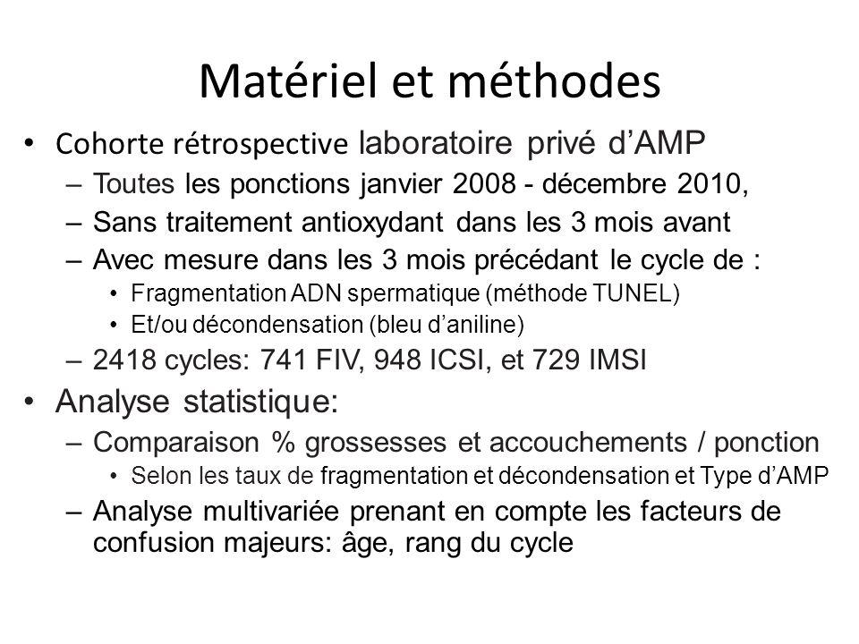 Matériel et méthodes Cohorte rétrospective laboratoire privé d'AMP