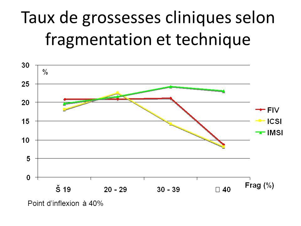 Taux de grossesses cliniques selon fragmentation et technique
