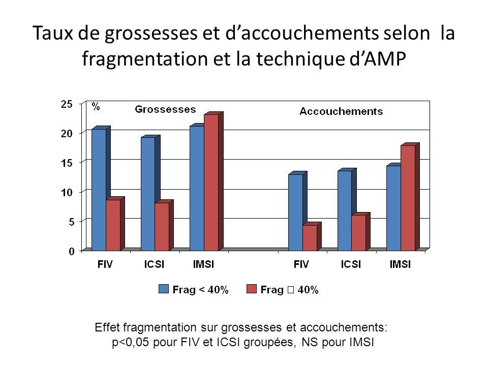 Taux de grossesses et d'accouchements selon la fragmentation et la technique d'AMP