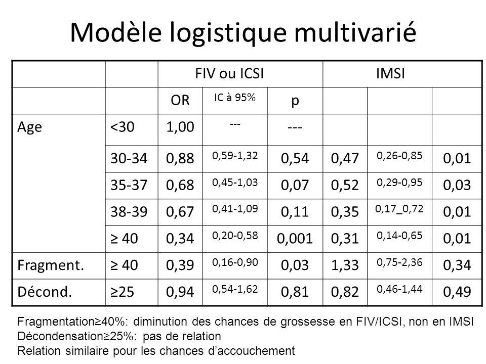 Modèle logistique multivarié