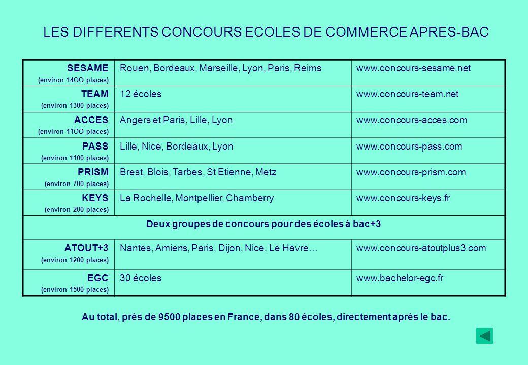 Deux groupes de concours pour des écoles à bac+3