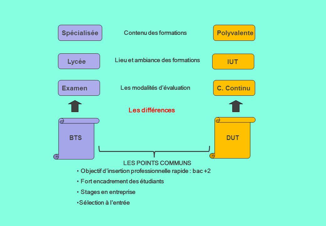 Spécialisée Polyvalente Lycée IUT Examen C. Continu Les différences