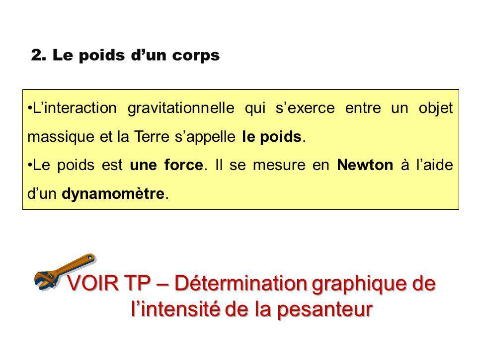 VOIR TP – Détermination graphique de l'intensité de la pesanteur