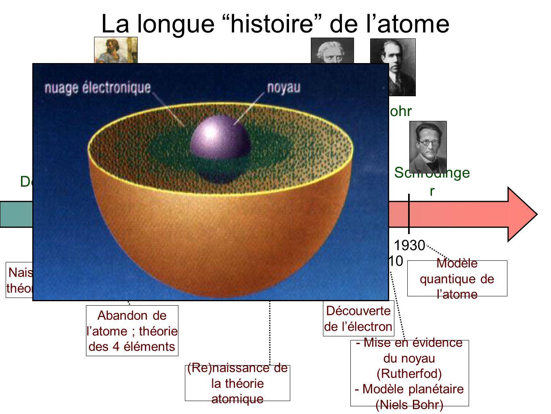 La longue histoire de l'atome