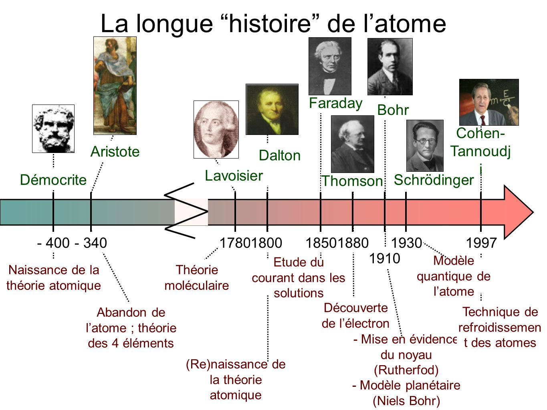 La longue histoire de l atome ppt video online t l charger - L histoire de l architecture ...