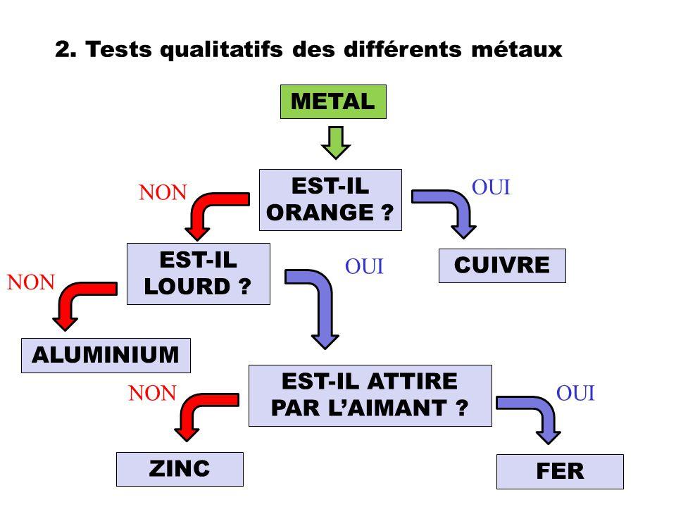 2. Tests qualitatifs des différents métaux