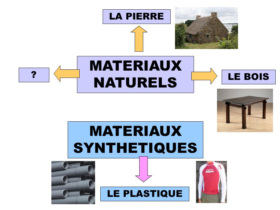 MATERIAUX SYNTHETIQUES