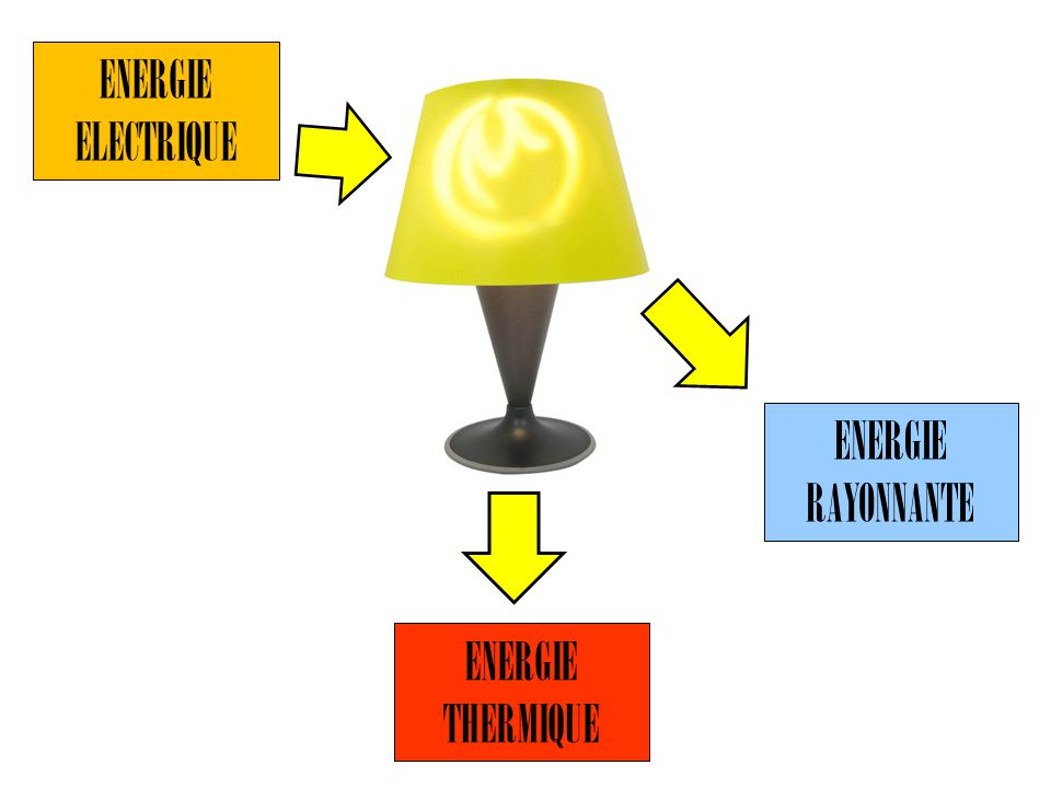 ENERGIE ELECTRIQUE ENERGIE RAYONNANTE ENERGIE THERMIQUE