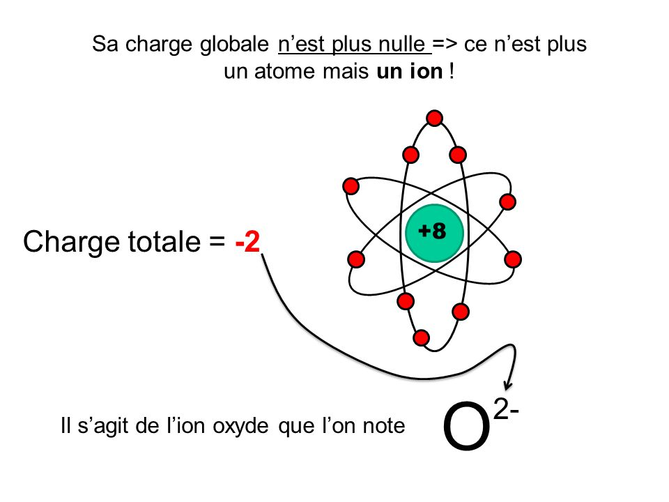 Il s'agit de l'ion oxyde que l'on note