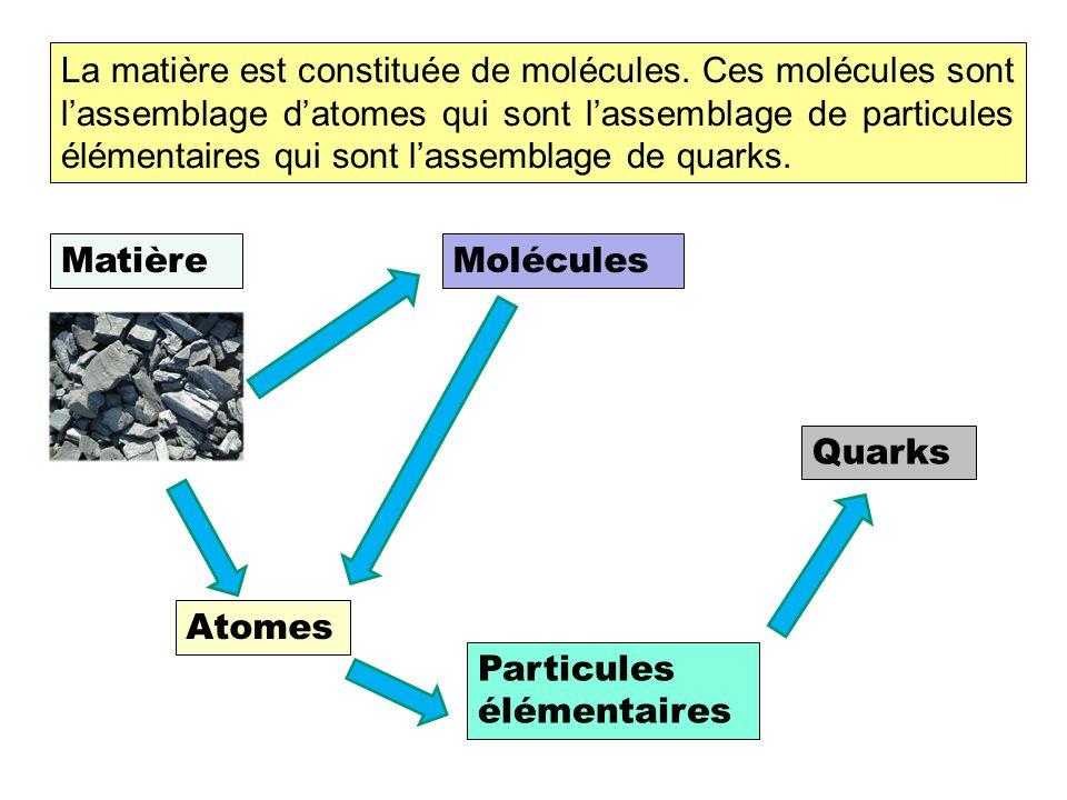 La matière est constituée de molécules