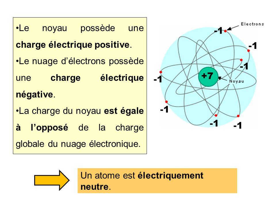 Structure de l'atome bis
