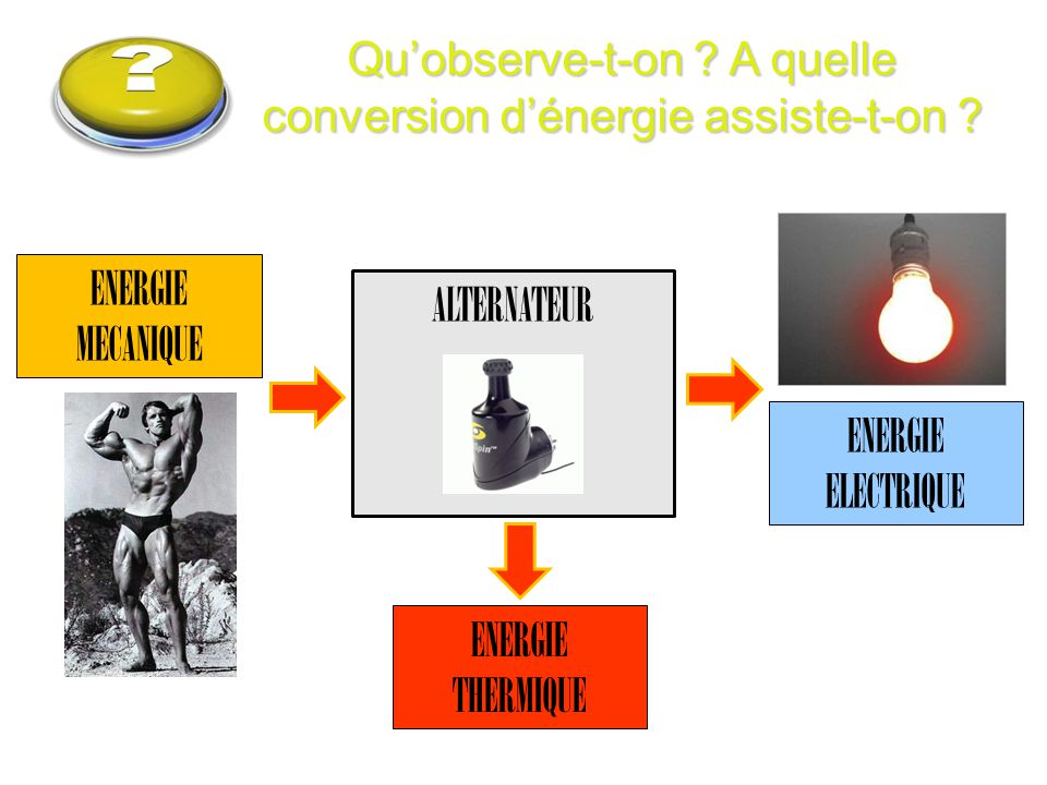 Qu'observe-t-on A quelle conversion d'énergie assiste-t-on