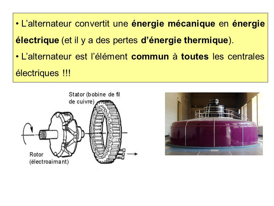 L'alternateur convertit une énergie mécanique en énergie électrique (et il y a des pertes d'énergie thermique).