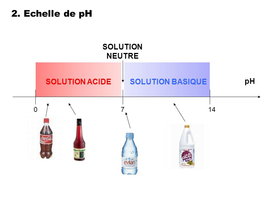2. Echelle de pH SOLUTION NEUTRE SOLUTION ACIDE SOLUTION BASIQUE pH 7