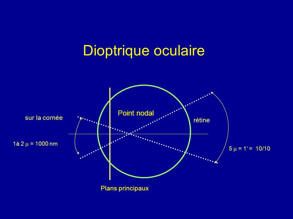 Dioptrique oculaire Point nodal sur la cornée rétine Plans principaux