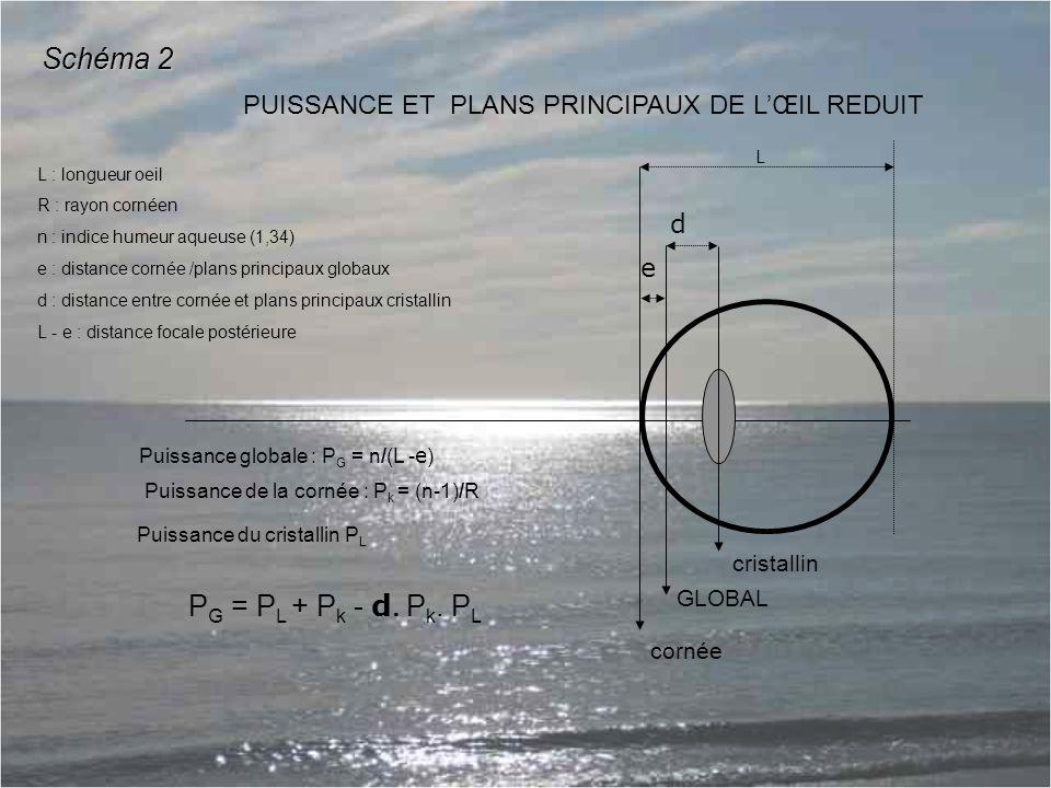 Schéma 2 PG = PL + Pk - d Pk. PL