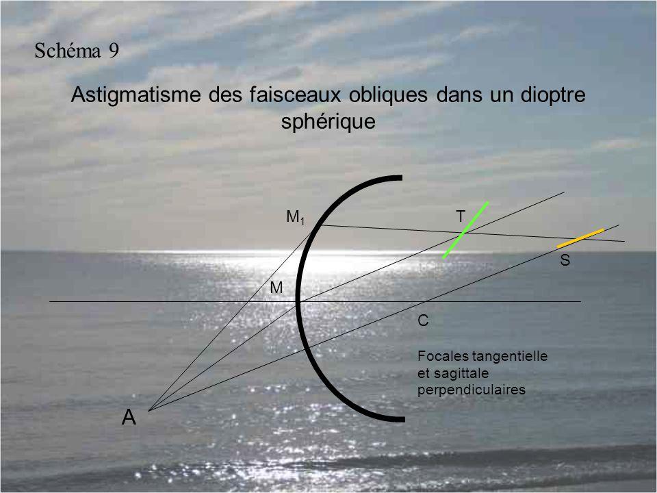 Astigmatisme des faisceaux obliques dans un dioptre sphérique