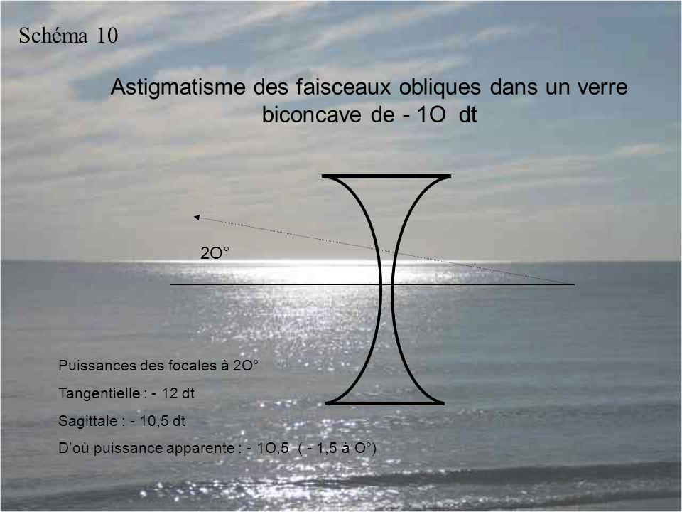 Astigmatisme des faisceaux obliques dans un verre biconcave de - 1O dt