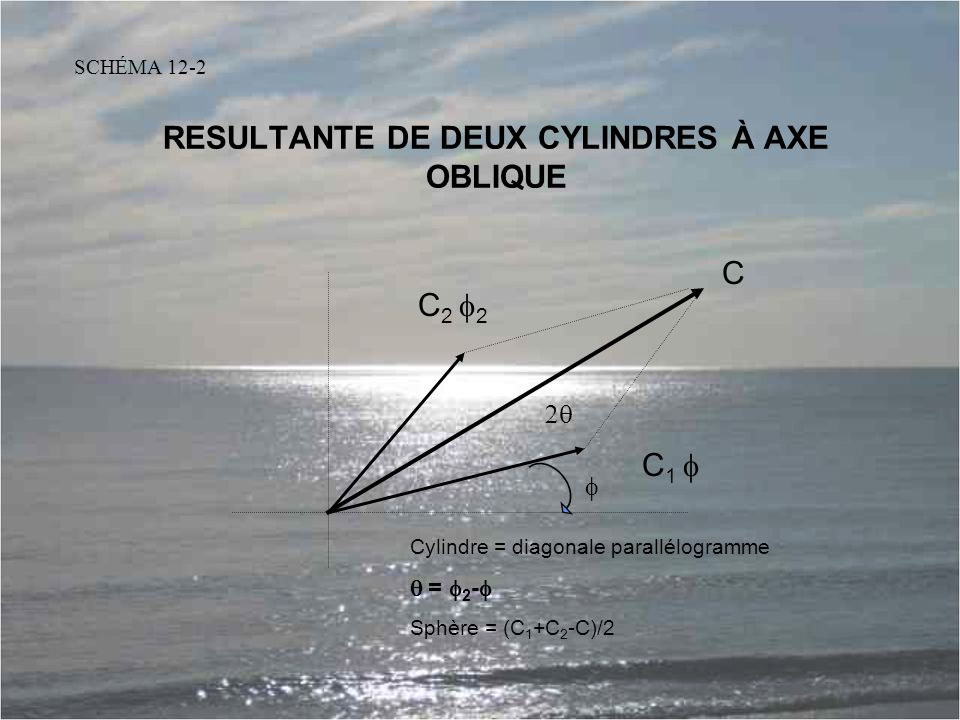 RESULTANTE DE DEUX CYLINDRES À AXE OBLIQUE
