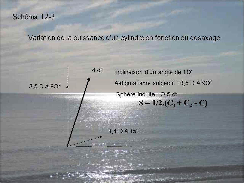 Variation de la puissance d'un cylindre en fonction du desaxage