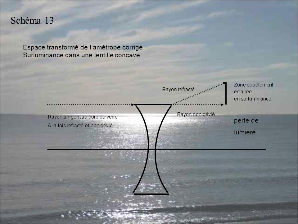 Schéma 13 Espace transformé de l'amétrope corrigé Surluminance dans une lentille concave. Zone doublement.