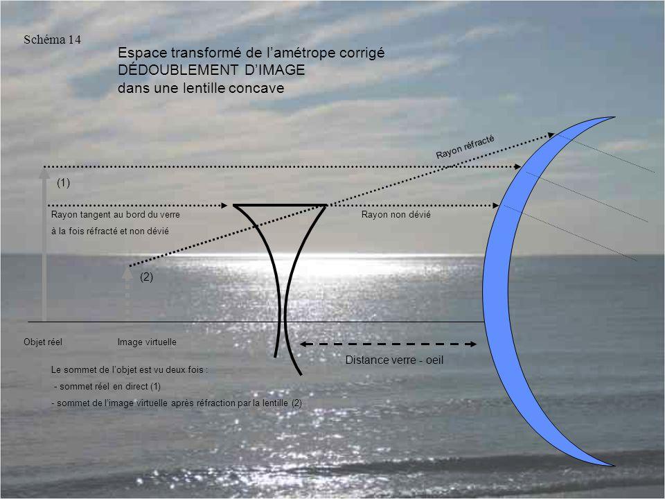 Schéma 14 Espace transformé de l'amétrope corrigé DÉDOUBLEMENT D'IMAGE dans une lentille concave. Rayon réfracté.