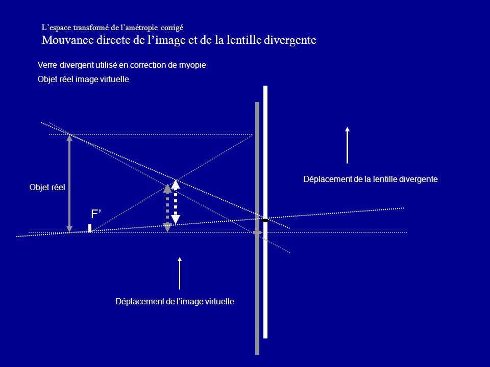 L'espace transformé de l'amétropie corrigé Mouvance directe de l'image et de la lentille divergente