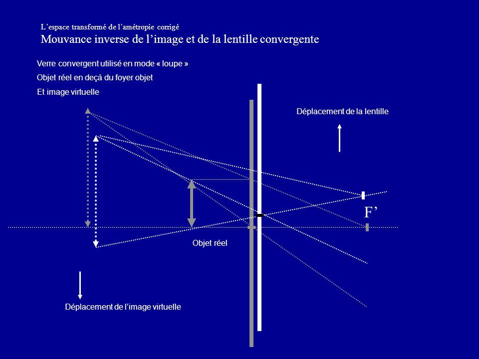 L'espace transformé de l'amétropie corrigé Mouvance inverse de l'image et de la lentille convergente